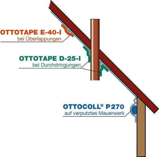 Hervorragend Ottotape E 40I Dampfbremsen, Dampfsperren luftdichte Abdichtung BN33